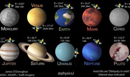 curiosidades - Así se mueven los planetas
